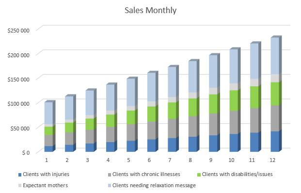 Massage Therapy Business Plan - Sales Monthly