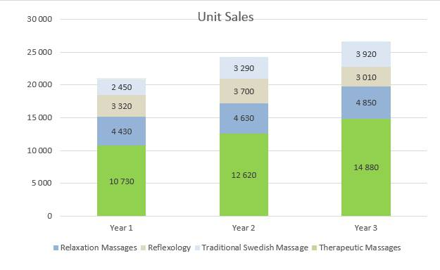 Massage Therapy Business Plan - Unit Sales