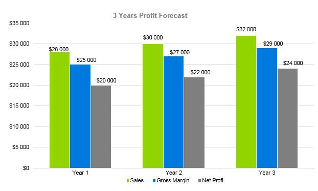 Microbrewery Business Plan - 3 Years Profit Forecast
