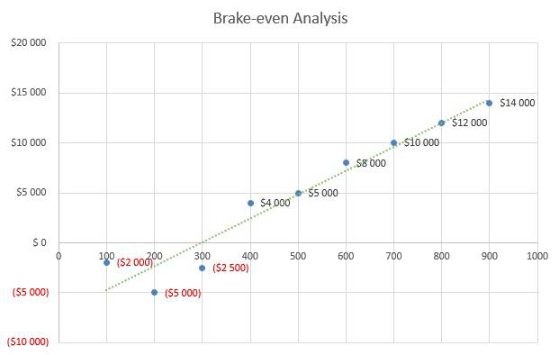 Microbrewery Business Plan - Brake-even Analysis