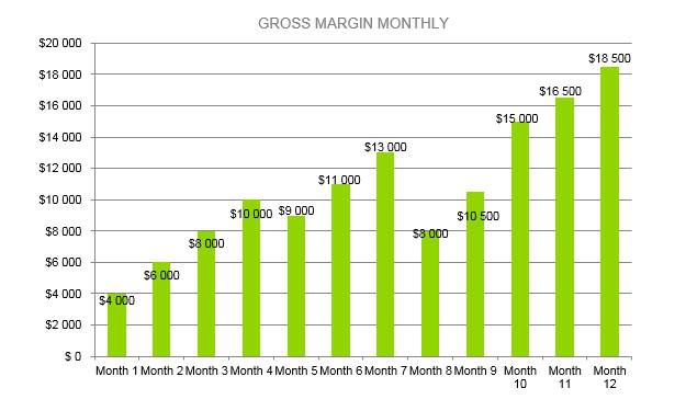 Microbrewery Business Plan - Gross Margin Monthly