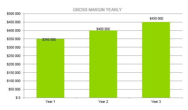 Microbrewery Business Plan - Gross Margin Yearly
