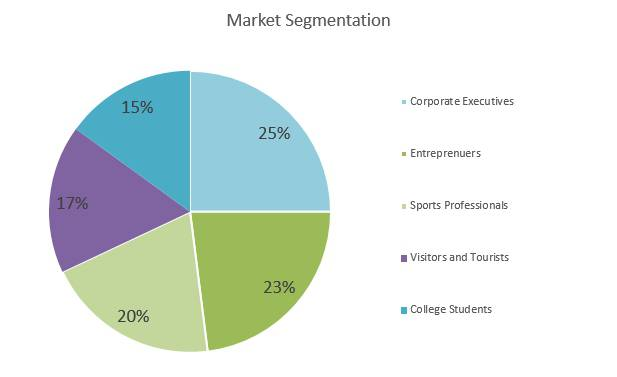 Microbrewery Business Plan - Market Segmentation