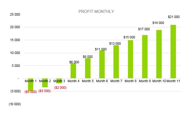 Microbrewery Business Plan - Profit Monthly