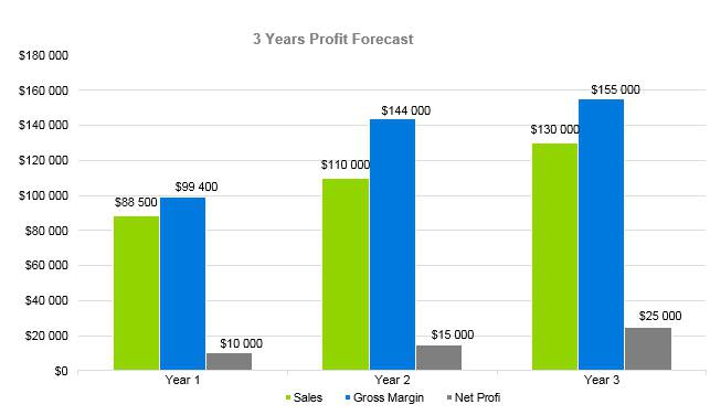 Shaved Ice Business Plan - 3 Years Profit Forecast