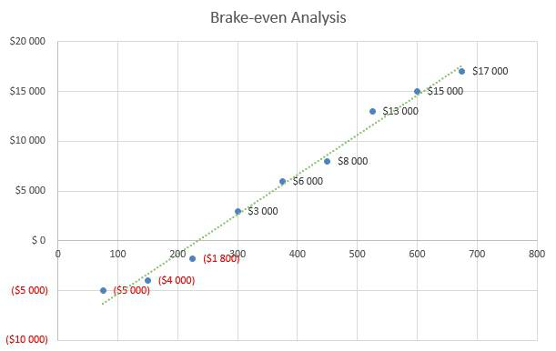 Shaved Ice Business Plan - Brake-even Analysis