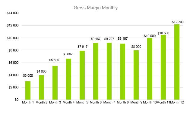 Shaved Ice Business Plan - Gross Margin Monthly