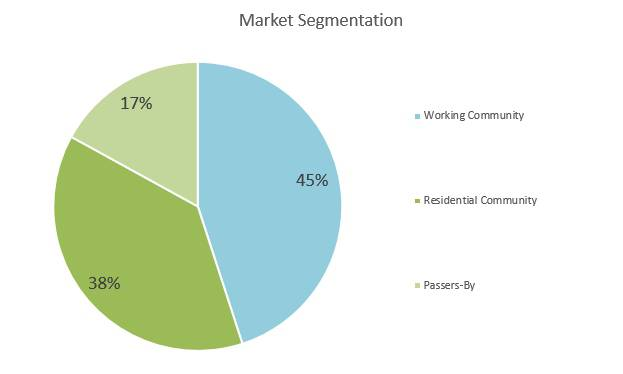 Shaved Ice Business Plan - Market Segmentation