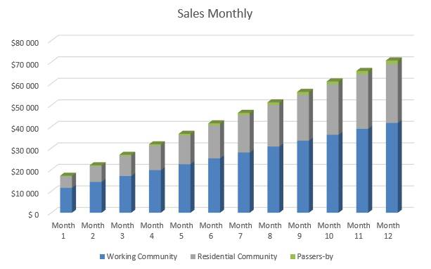 Shaved Ice Business Plan - Sales Monthly