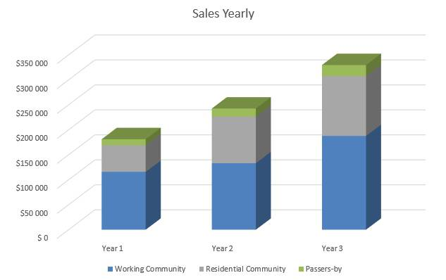 Shaved Ice Business Plan - Sales Yearly