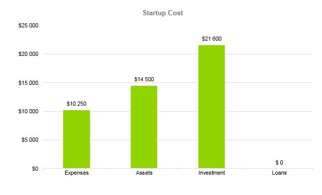 Shaved Ice Business Plan - Startup Cost