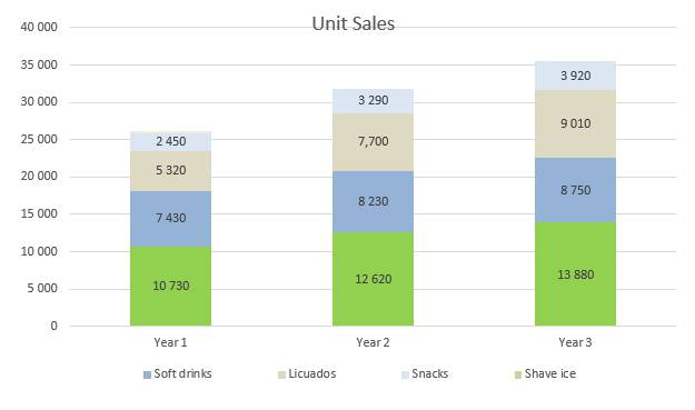 Shaved Ice Business Plan - Unit Sales