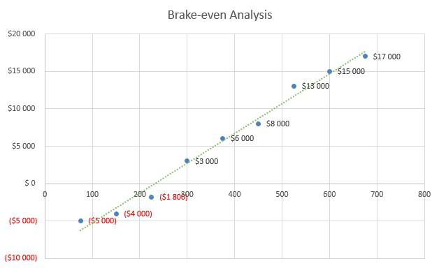 Tattoo Business Plan - Brake-even Analysis