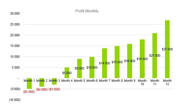 Tattoo Business Plan - Profit Monthly