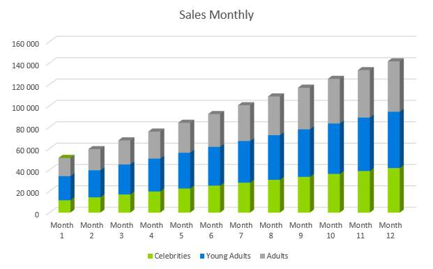 Tattoo Business Plan - Sales Monthly