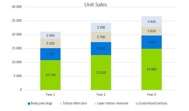 Tattoo Business Plan - Unit Sales