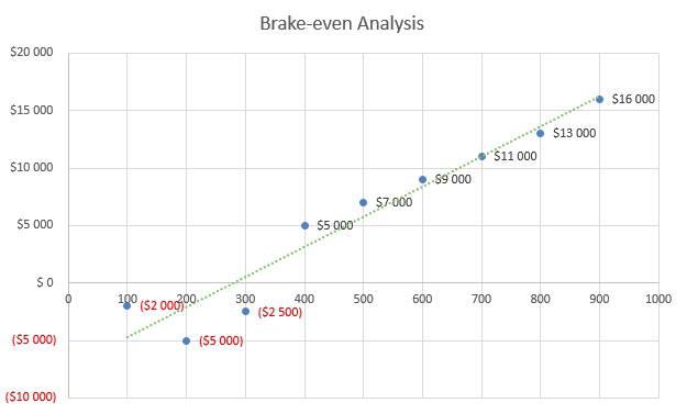 Vape Shop Business Plan - Brake-even Analysis