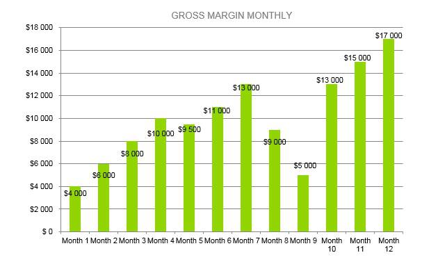 Vape Shop Business Plan - Gross Margin Monthly