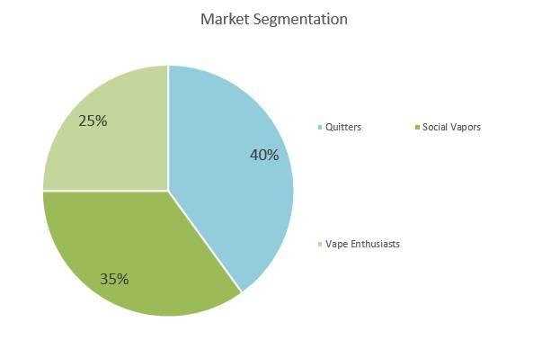 Vape Shop Business Plan - Market Segmentation