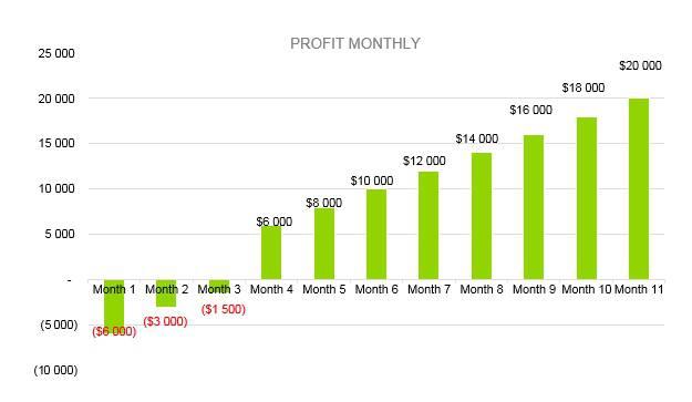 Vape Shop Business Plan - Profit Monthly