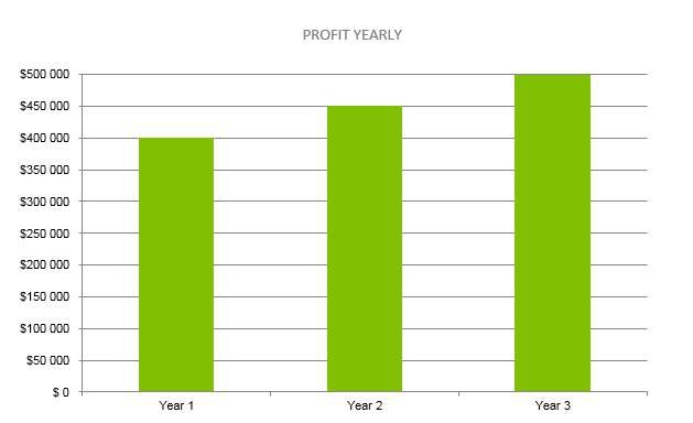 Vape Shop Business Plan - Profit Yearly