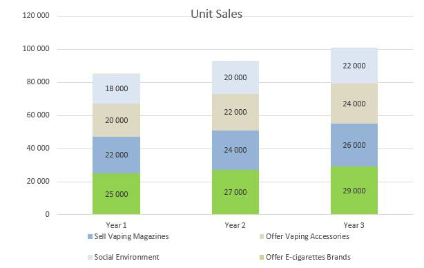 Vape Shop Business Plan - Unit Sales