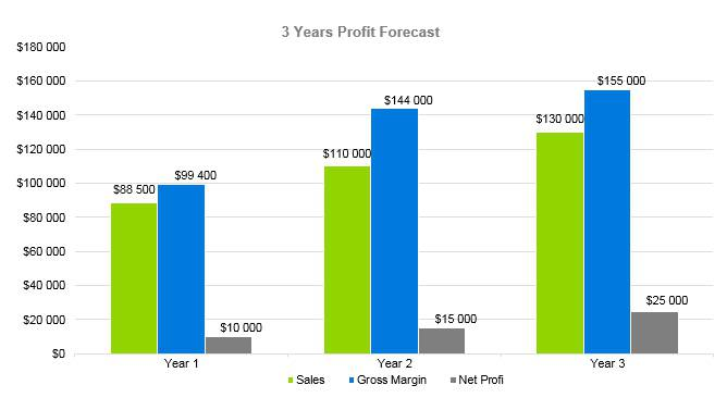 Bridal Shop Business Plan - 3 Years Profit Forecast