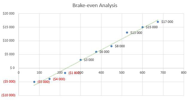 Bridal Shop Business Plan - Brake-even Analysis