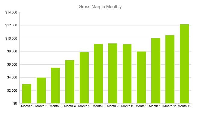 Bridal Shop Business Plan - Gross Margin Monthly