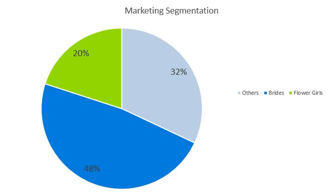 Bridal Shop Business Plan - Market Segmentation