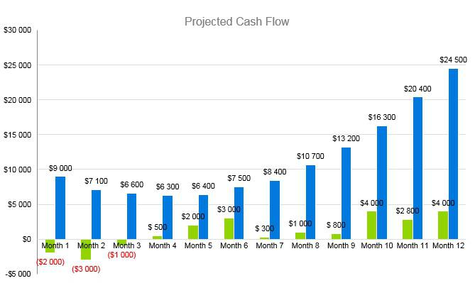 Bridal Shop Business Plan - Projected Cash Flow