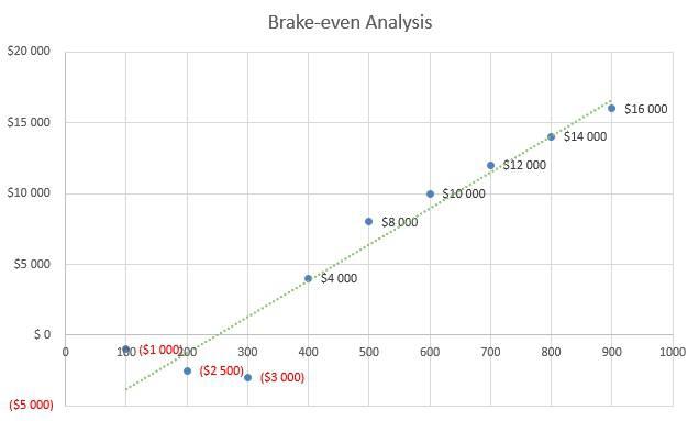 Coffee Roasting Business Plan - Brake-even Analysis