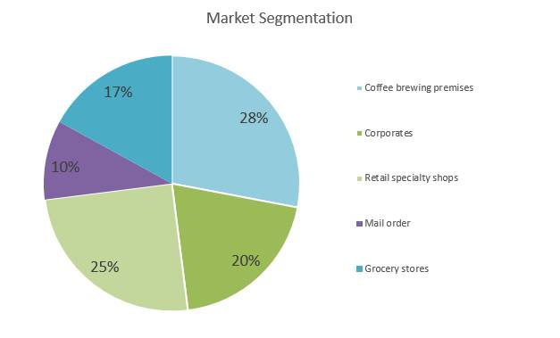 Coffee Roasting Business Plan - Market Segmentation