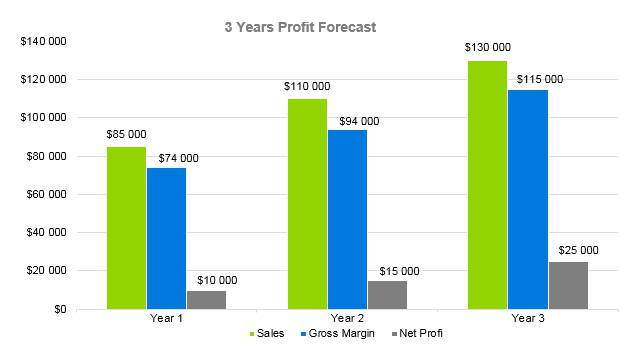 Hookah Bar Business Plan - 3 Years Profit Forecast