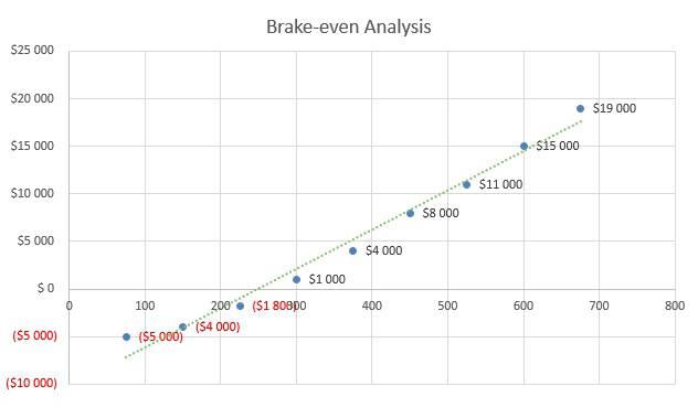 Hookah Bar Business Plan - Brake-even Analysis