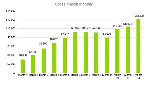 Hookah Bar Business Plan - Gross Margin Monthly