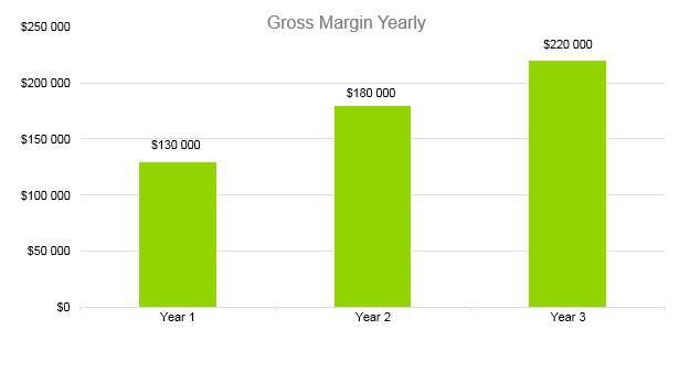 Hookah Bar Business Plan - Gross Margin Yearly
