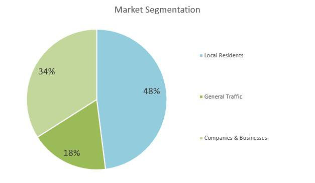 Hookah Bar Business Plan - Market Segmentation