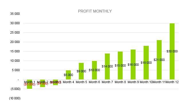 Hookah Bar Business Plan - Profit Monthly