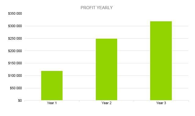 Hookah Bar Business Plan - Profit Yearly