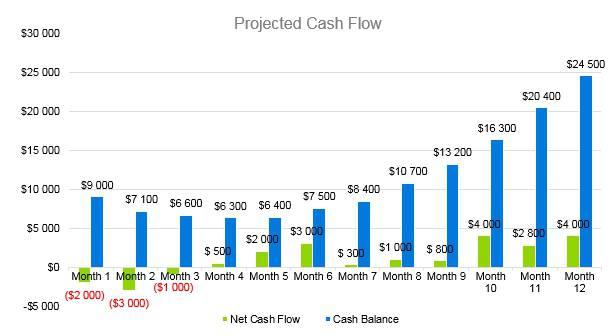 Hookah Bar Business Plan - Projected Cash Flow