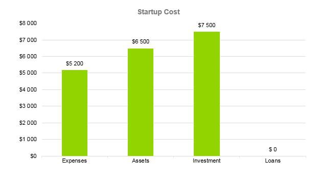 Hookah Bar Business Plan - Startup Cost