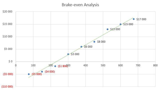Karaoke Business Plan - Brake-even Analysis