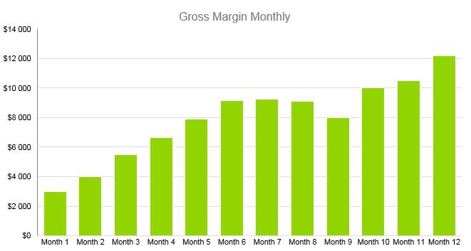 Karaoke Business Plan - Gross Margin Monthly