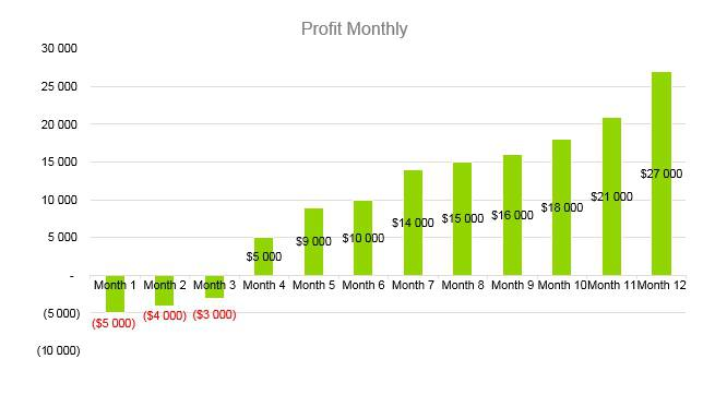 Karaoke Business Plan - Profit Monthly