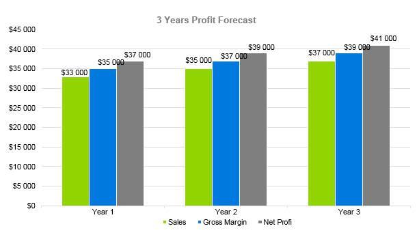 Plumbing Business Plan - 3 Years Profit Forecast