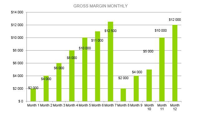Plumbing Business Plan - Gross Margin Monthly