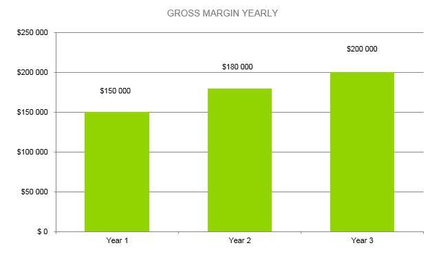 Plumbing Business Plan - Gross Margin Yearly