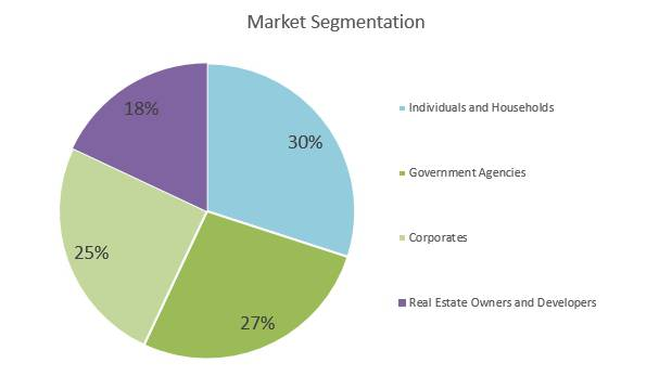 Plumbing Business Plan - Market Segmentation