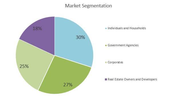Plumbing Business Plan - Market Segmentation